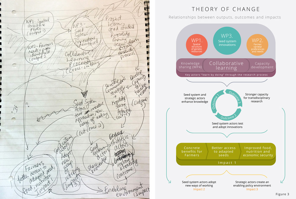 Infografikk Theory of Change